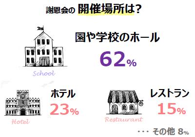 お別れ会 小学校 開催場所 ホテル カフェ