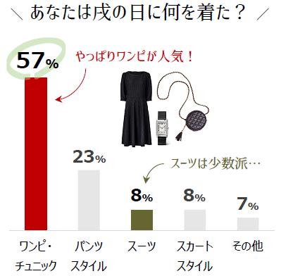 戌の日コーデ アンケート 調査 ワンピース スーツ